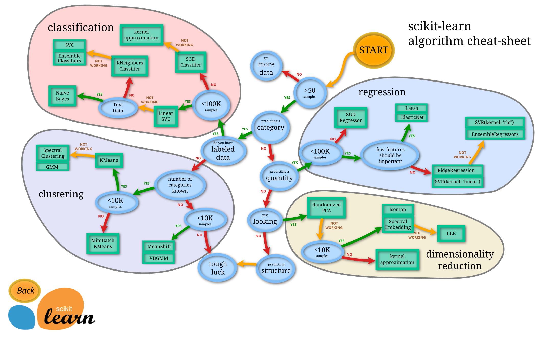 Ruta de elección de algoritmos